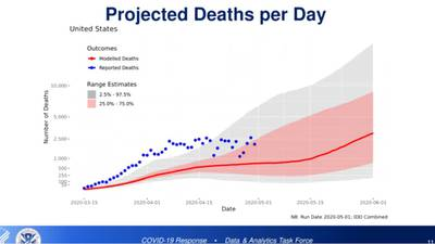 Models show deaths from coronavirus nationwide on track to reach 135K by early August