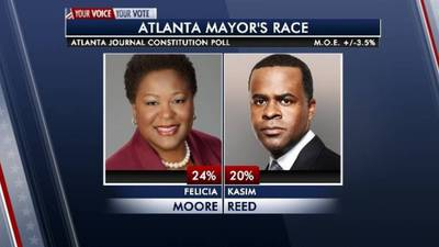 41% of voters still undecided as Moore maintains slight lead in Atlanta mayor's race, poll shows